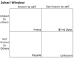 Johari Window chart